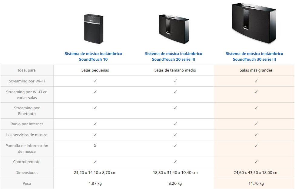 mejores modelos de altavoces portátiles bose