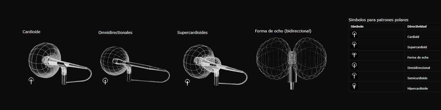 Patrones polares de los micrófonos