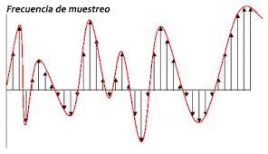 qué es la frecuencia de muestreo