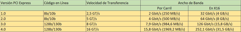 Nomenclatura y tipos de PCIe