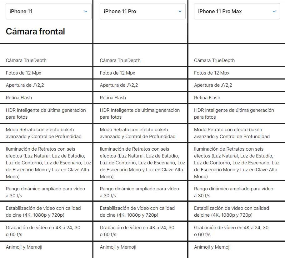 Características cámara delantera iphone 11