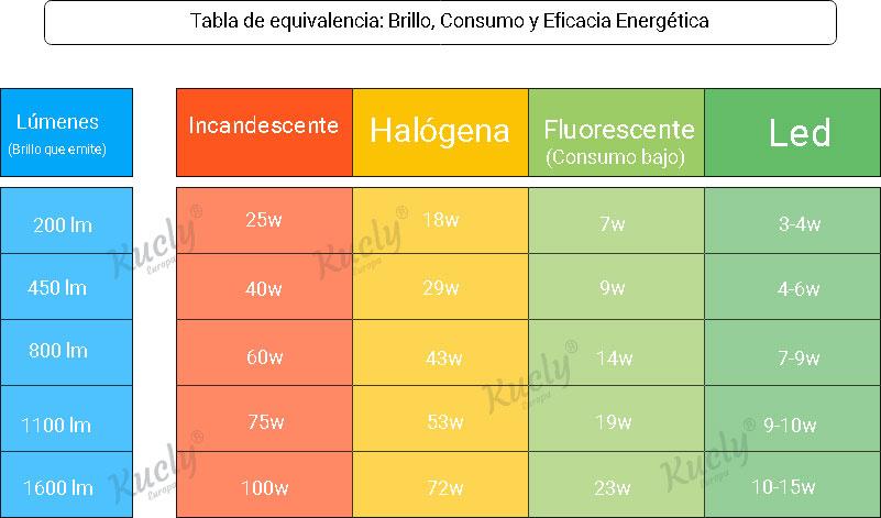 Tabla-de-equivalencias-en-luminosidad